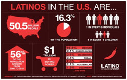 hispanicInfographic